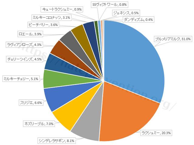 アンククロスシャンプーの香り別人気度「プルメリアミルク31.0%」「ラクシュミー20.3%」「シンデレラサボン8.1%」「ホズリーブル7.0%」「スリジエ6.6%」「ミルキーチェリー5.1%」「チェリーツインズ4.5%」「ラヴィアンローズ4.3%」「ロエール3.9%」「ピーチベリー3.6%」「ミルキーココナッツ3.1%」「キュートラクシュミー0.9%」「SSヴィクトワール0.8%」「ジェネシス0.5%」「ダンディズム0.4%」